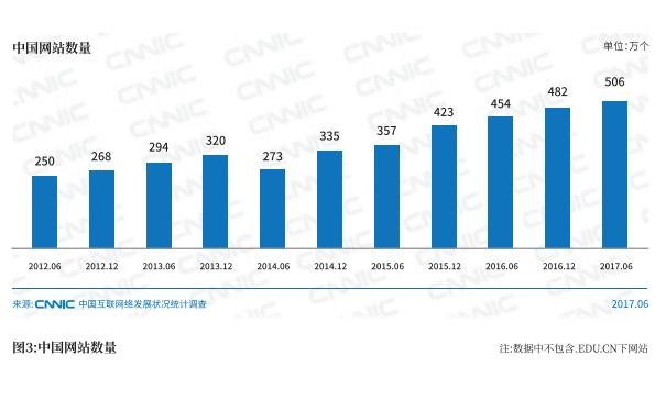 中国网站数量.png